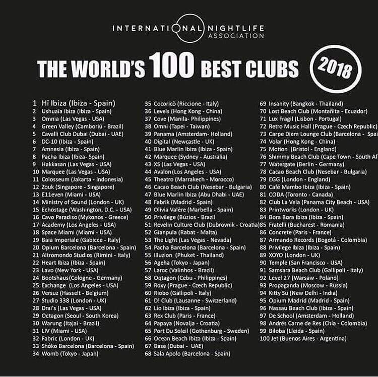 Baia Imperiale, Altromondo e Cocoricò le prime 3 discoteche Italiane, solo 5 nella top 100
